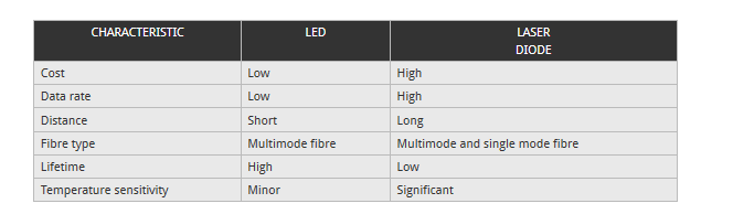 chief charactristics of LED and LASER DIODE