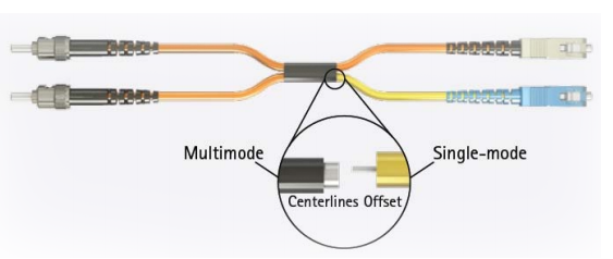 Fiber Optic Cable Connection - 98407