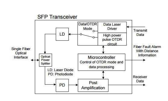 Otdr Sfp Transceiver How Much Do You Know It
