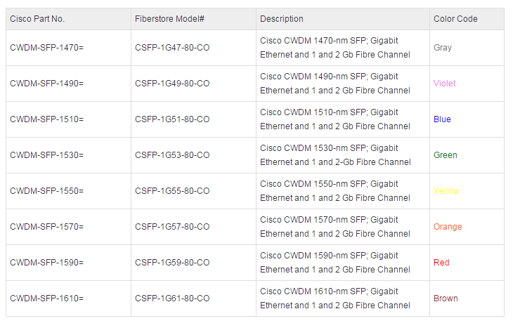 cisco cwdm sfp information