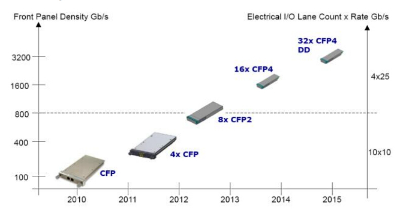 evolution-of-100G CFP modules