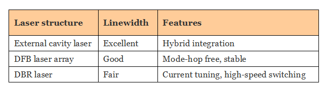 comparison of wavelength tunable laser