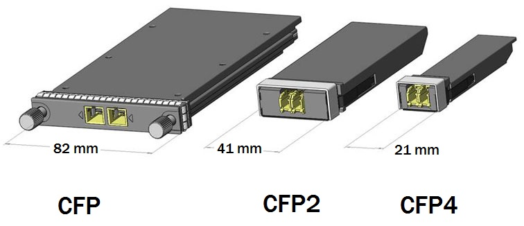 100G optical transceiver comparison: CFP CFP2 CFP4 size