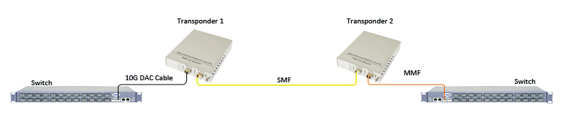 10G DAC to Single-Mode Fiber to Multi-mode Fiber Conversion