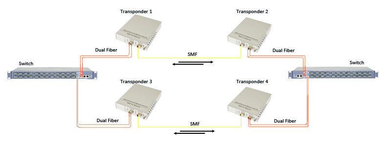 Double Fiber Capacity With Dual Fiber to Single Fiber Conversion (single link)