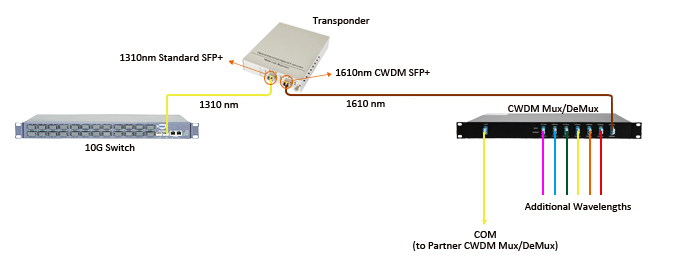 Wavelenth Conversion in CWDM System