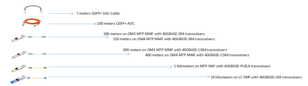 40GbE direct connectivity