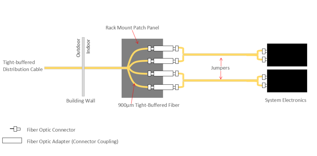 cable-layout: distribution cable
