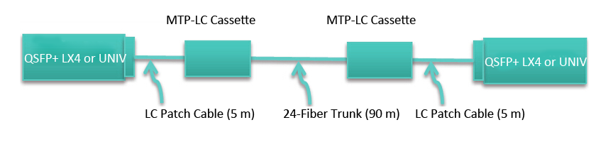 40G duplex transceivers