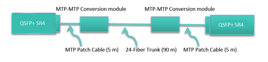40G parallel transceivers