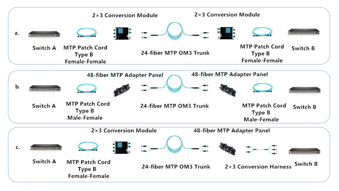 40g-QSFP-SR4 interconnection