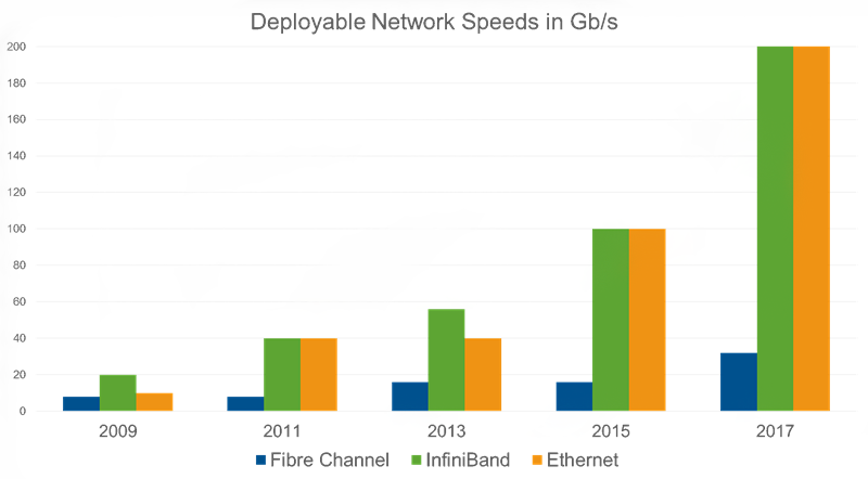 Fibre Channel SFP+ Vs. Gigabit Ethernet SFP+