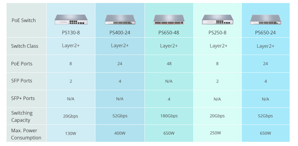 FS PoE switches specification