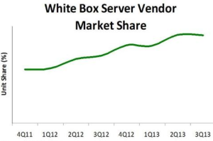 white box market