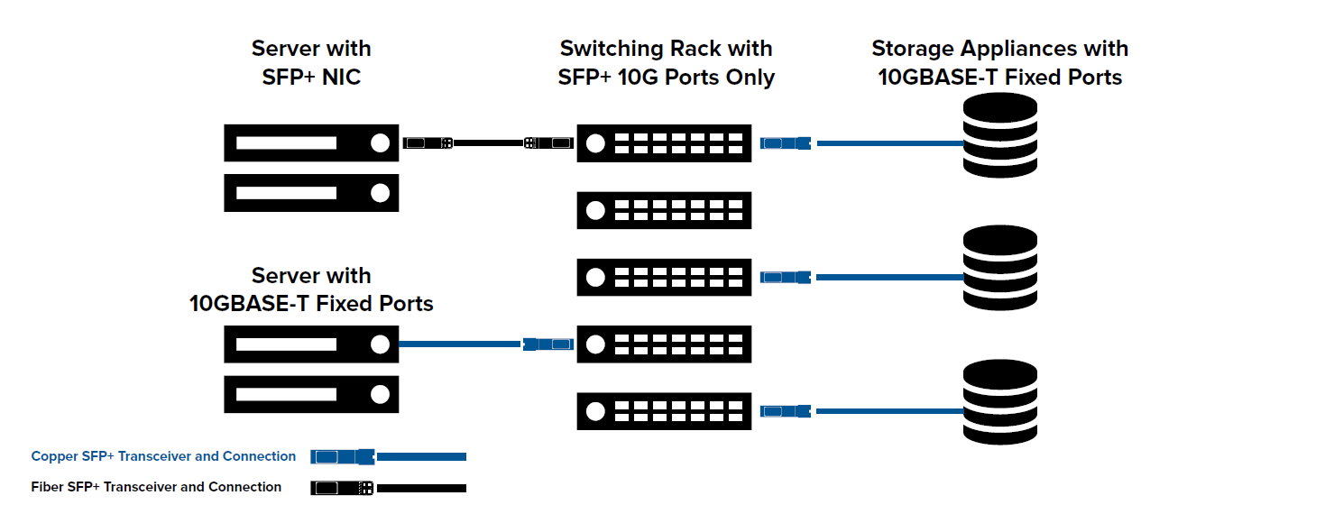 10G SFP Copper Transceiver connection1