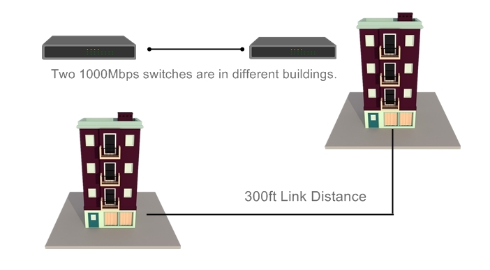 1000Mbps switches are in different buildings