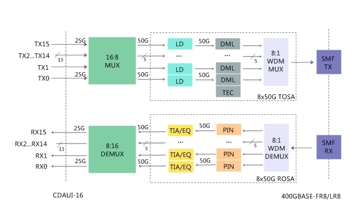 400GBASE FR8 LR8 CFP8 block diagram