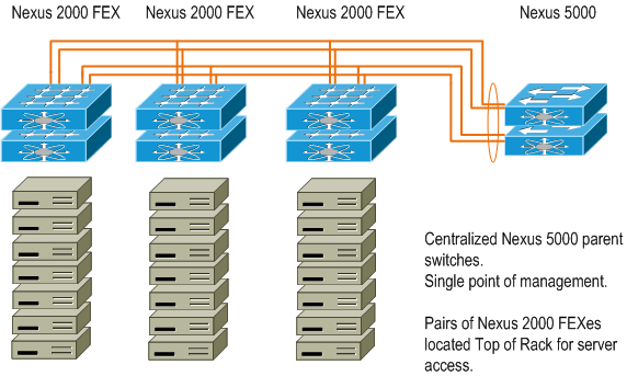 Cisco FEX: Extending the Boundaries of Data Center Fabric