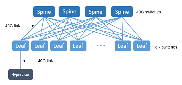 data center 40G networking in spine-leaf topology