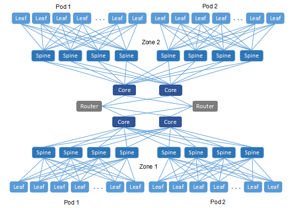data center 40G networking with 32-port 40G switch optimized by zones