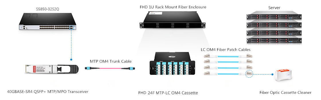 FHD series Base-8 Structured Cabling