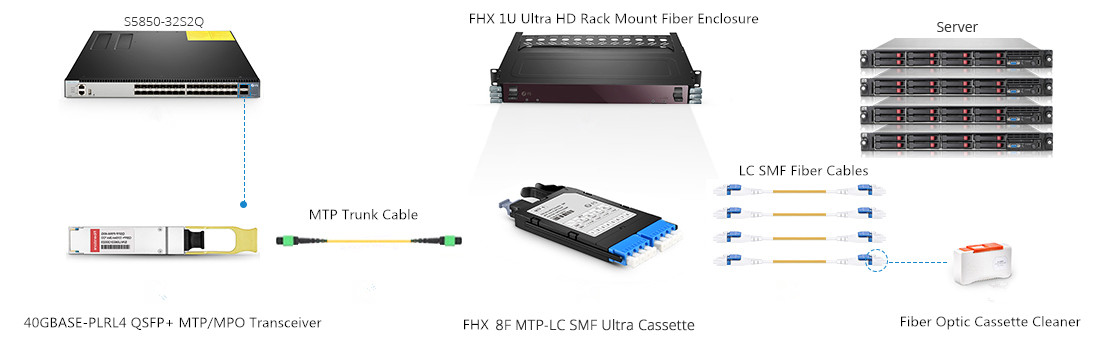 FHX series Base-8 Structured Cabling