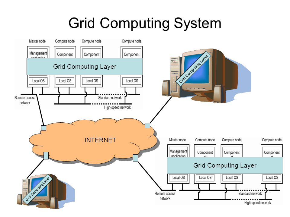 thesis grid computing Thesis: cloud computing models page 2 cloud computing models comparison of cloud computing service and deployment models by eugene gorelik submitted to the mit sloan school of management and the mit engineering systems division.