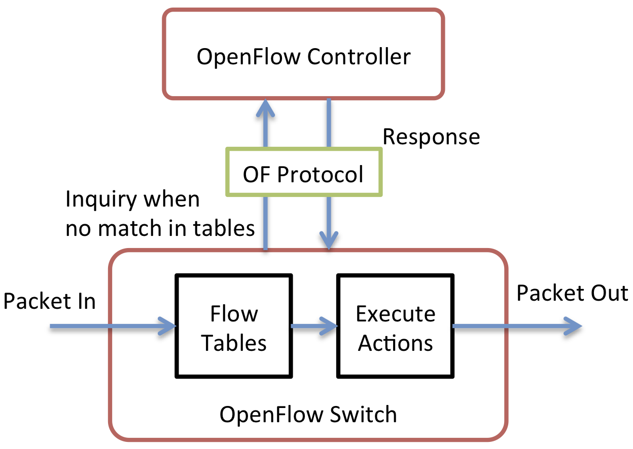 OpenvSwitch vs OpenFlow: How OpenFlow Works