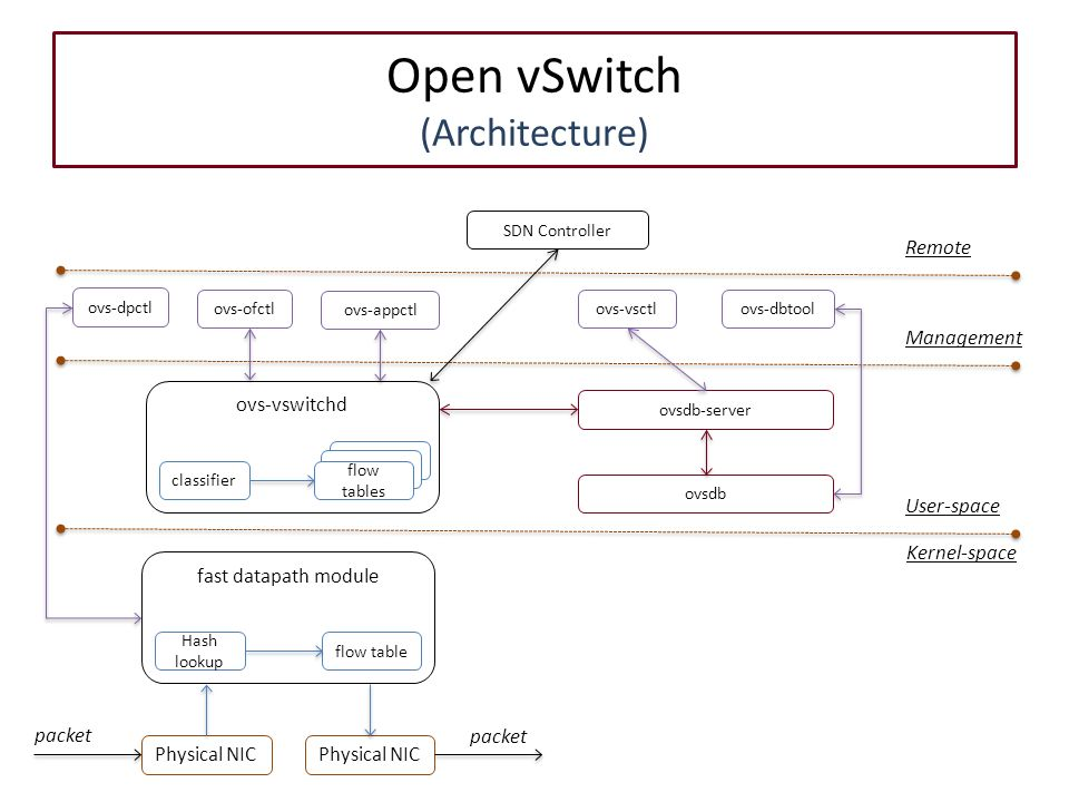 OpenvSwitch vs OpenFlow: OpenvSwitch architecture