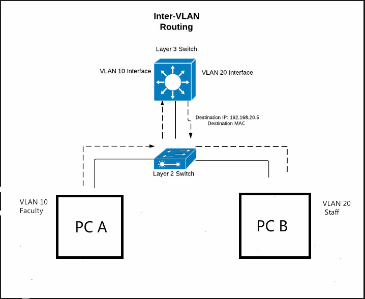 Inter VLAN routing layer 3 switch