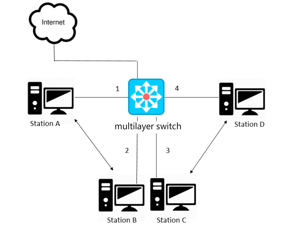 Multilayer switch