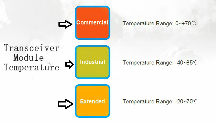 Transceiver module temperature