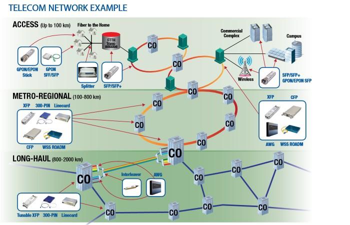 TELECOM NETWORK EXAMPLE