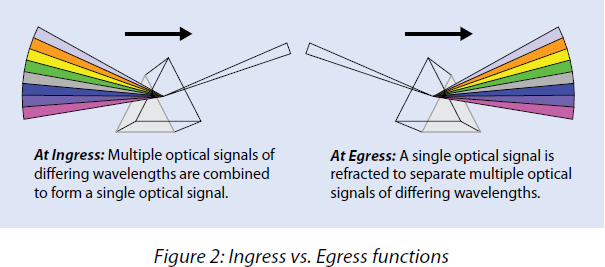 wavelength division multiplexing - how it works