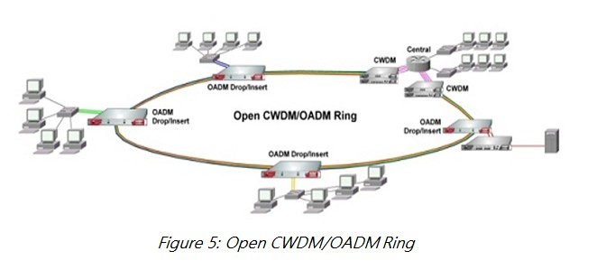 1open cwdm oadm ring