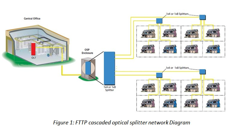 Collection of network diagram fiber transceiver solution fttp cascaded optical splitter network diagram sciox Images