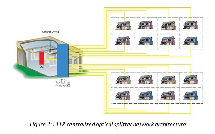 fiber optic wiring home fiber optic splitter diagram #7