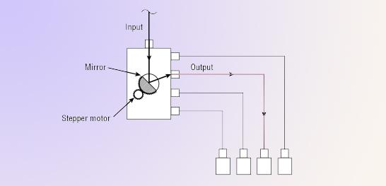 optomechanical switch-working