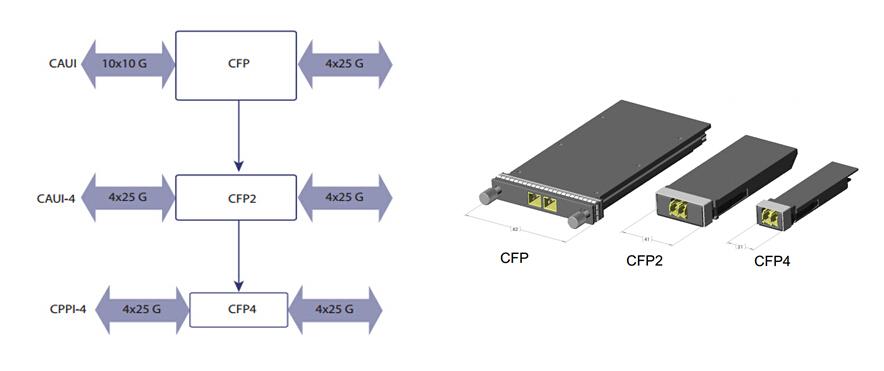 CFP modules: CFP2 vs CFP4