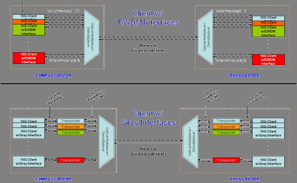 WDM fiber optic transceiver