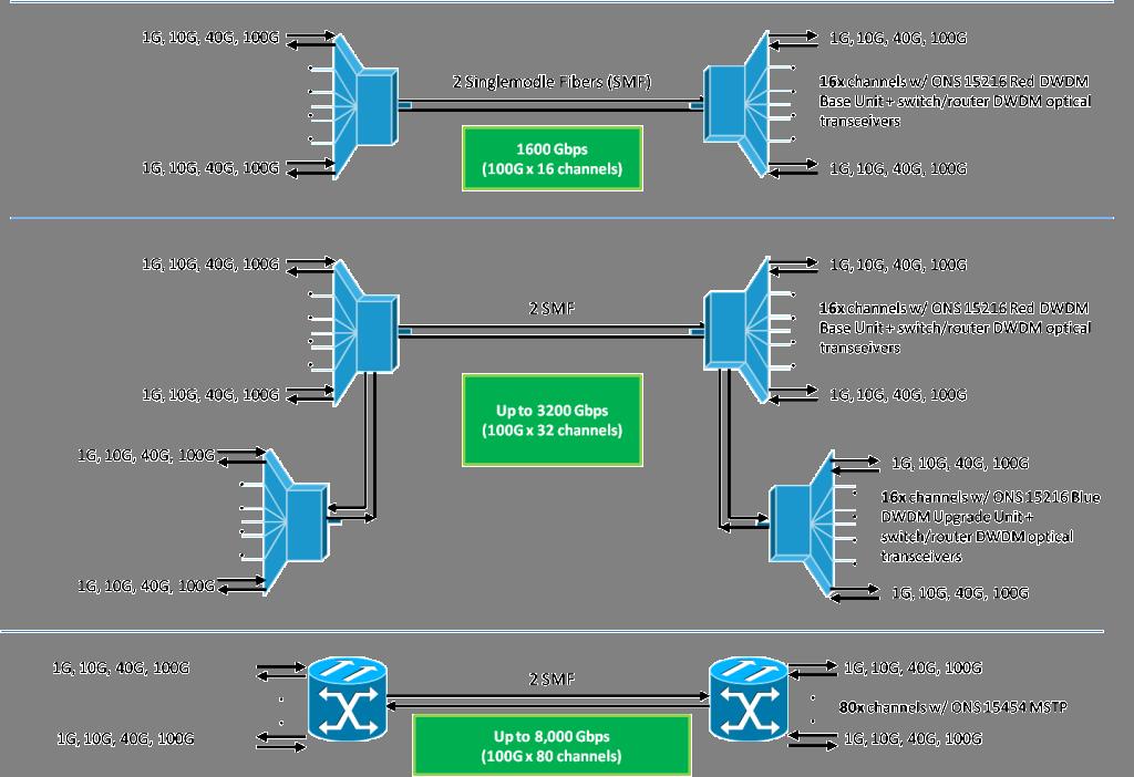 singlemode-fiber-bandwidth