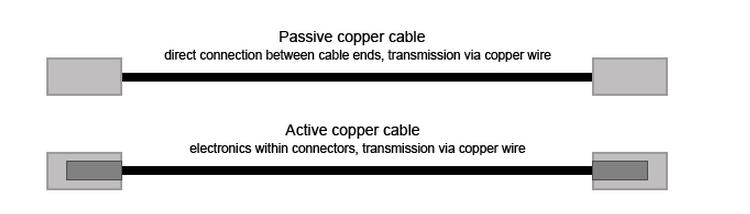 active vs passive DACs
