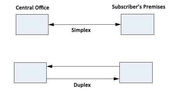 PON module (GPON or EPON Transceiver) Introduction