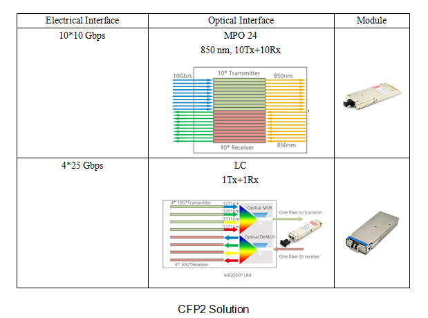 100g CFP2 transceiver Solutions