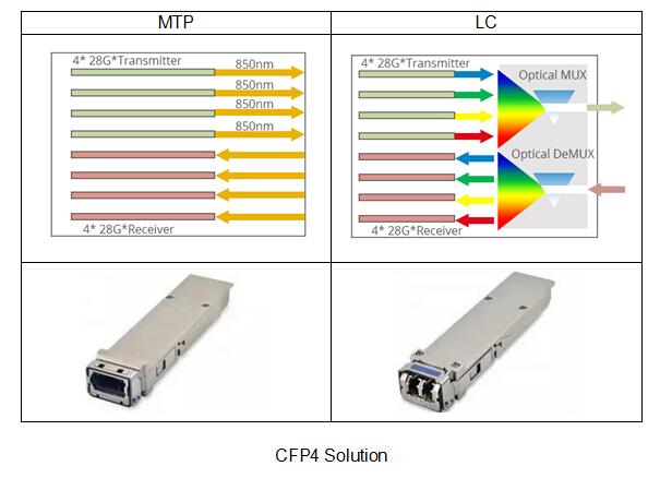 100g CFP4 transceiver solution