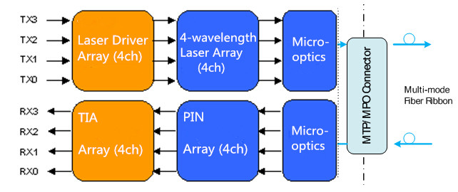 SR4 40G QSFP+ optical Transceiver block diagram