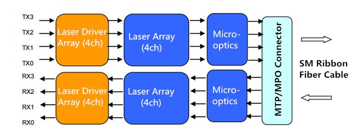40G qsfp+ lr4 PSM optical transceiver block diagram