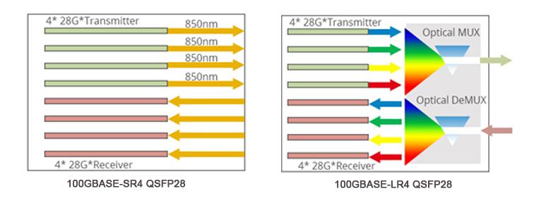 QSFP28 SR4 VS QSFP28 LR4 transceiver