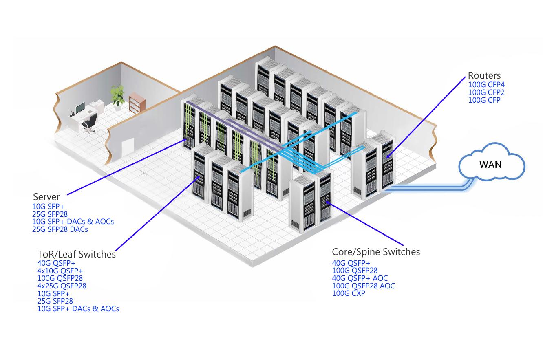Aoc Fiber Transceiver Solution
