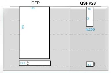 100GBASE-SR4 VS 100GBASE-SR10 size-comparison